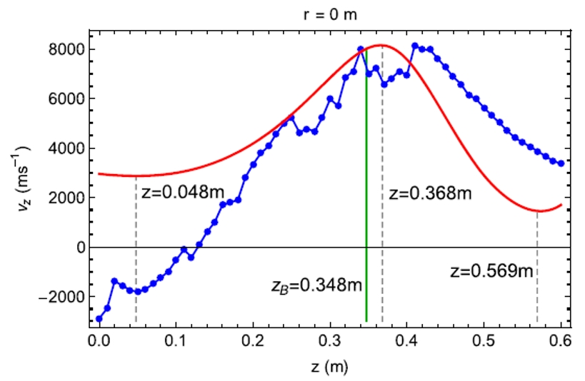 Experimental Mach probe measurements of the on-axis axial velocity for a hydrogen plasma in MAGPIE (blue), together with theory predictions (red).