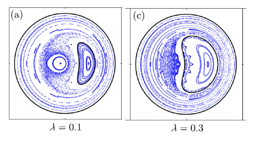 Illustrative Poincéare sections of double helical axis (left) and single helical axis (right) states of RFX-mod.